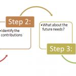 4-steps-divorce-and-property