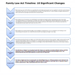 family-law-act-1975