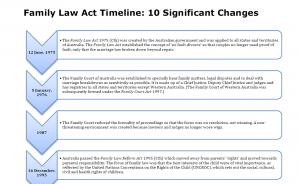 family-law-act-timeline-australia
