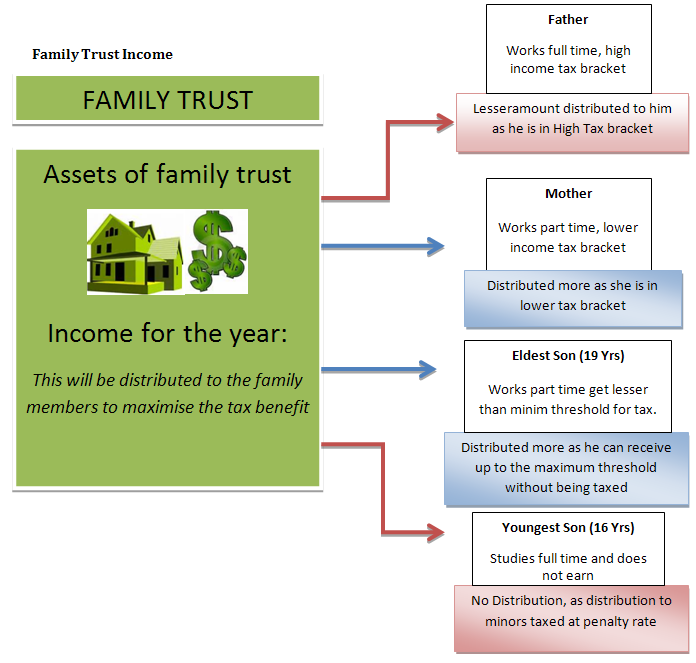 family-trust-income-distribution
