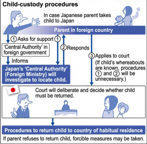 japan-hague-convention-how-it-works