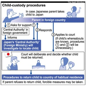 japan-hague-convention