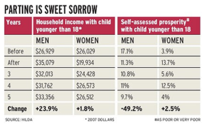 richer-sadder-in-divorce