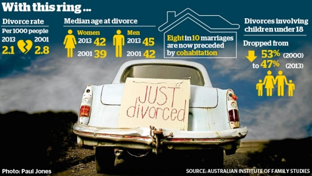 Australian divorce rates
