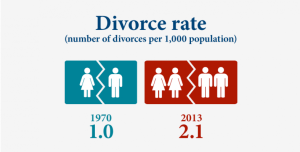 family-facts-and-figures-divorce