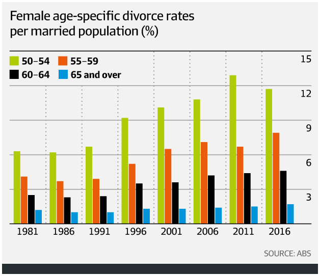 female-age-specific-divorce-rates