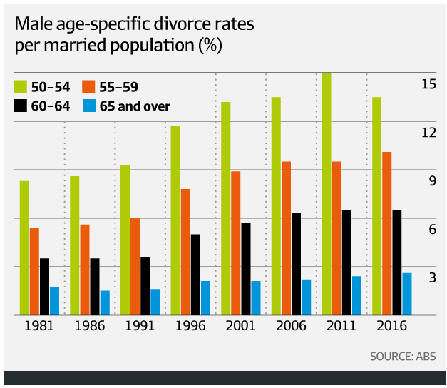 male-age-specific-divorce-rates