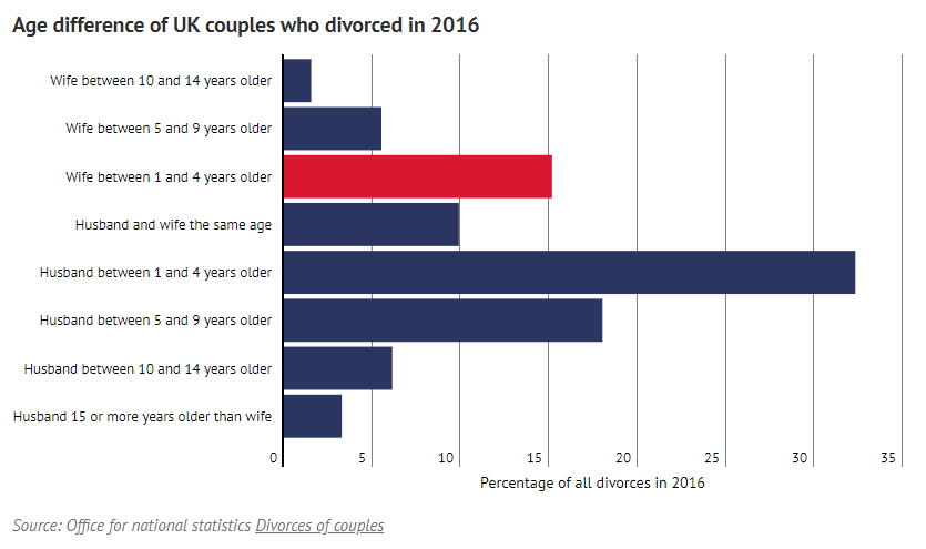 Age difference of UK couples who divorced in 2016