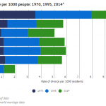 Crude divorce rate per 1000 people: 1970, 1995, 2014*