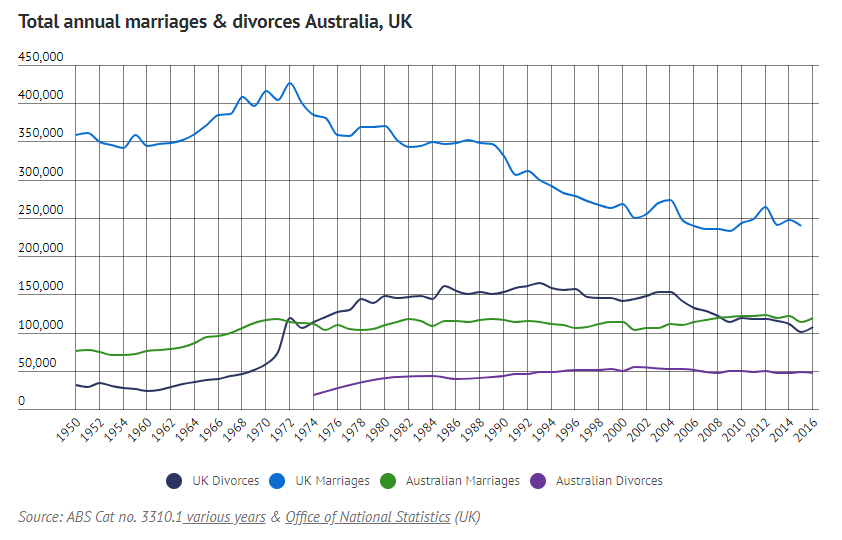 Total annual marriages & divorces Australia, UK