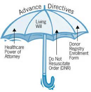 Advance-Care-Directives