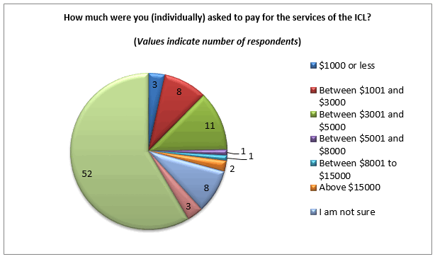 how-much-pay-for-icl-family-law-survey