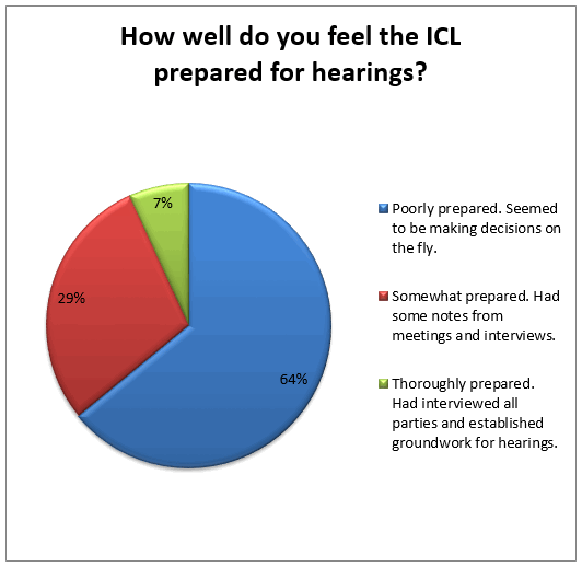 how-well-did-icl-prepare-for-hearings