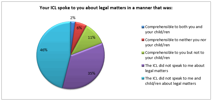 icl-explained-legal-matters-to-you-family-law-survey