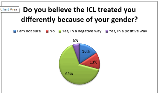 icl-treated-you-differently-because-of-gender-family-law-survey