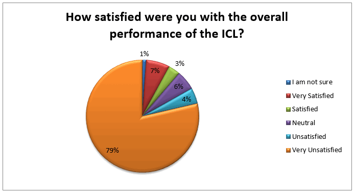 performance-of-icl