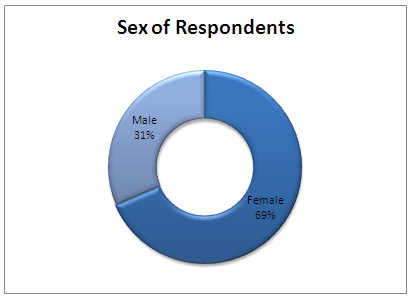 sex-of-respondents