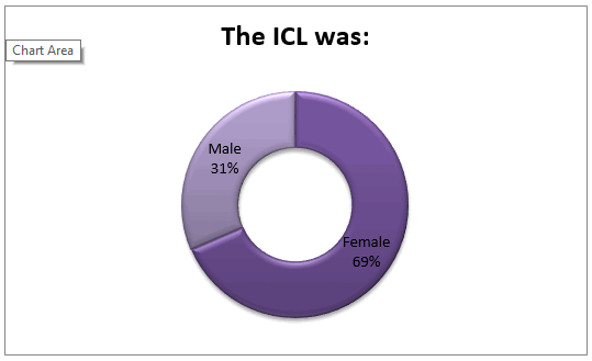 what-was-icl-gender-family-law-survey