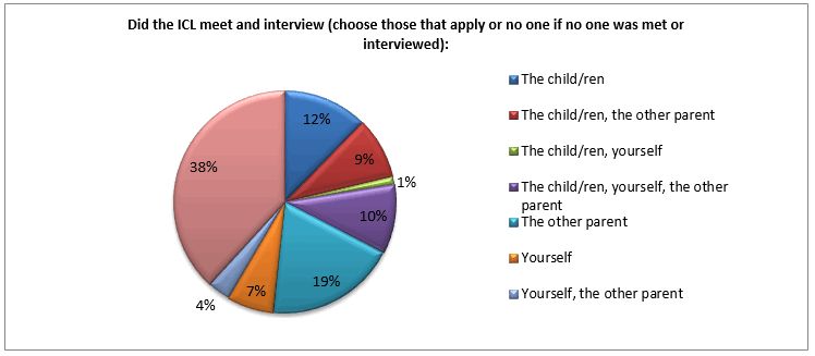 who-did-icl-meet-and-interview-family-law-survey
