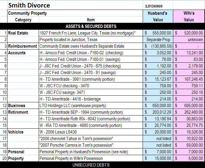 The Ultimate Property Division Spreadsheet – Divorce Property Division Worksheet