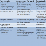 parenting-plan-consent-orders-differences
