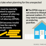 Enduring Power of Attorney