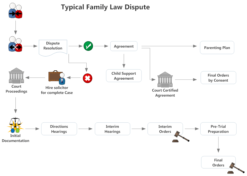 Typical Family Law Dispute